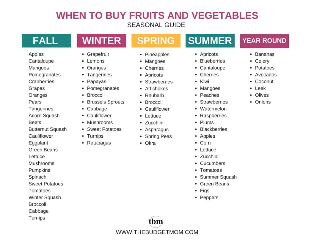 WHEN TO BUY FRUITS AND VEGETABLES Seasonal Guide Printable Image